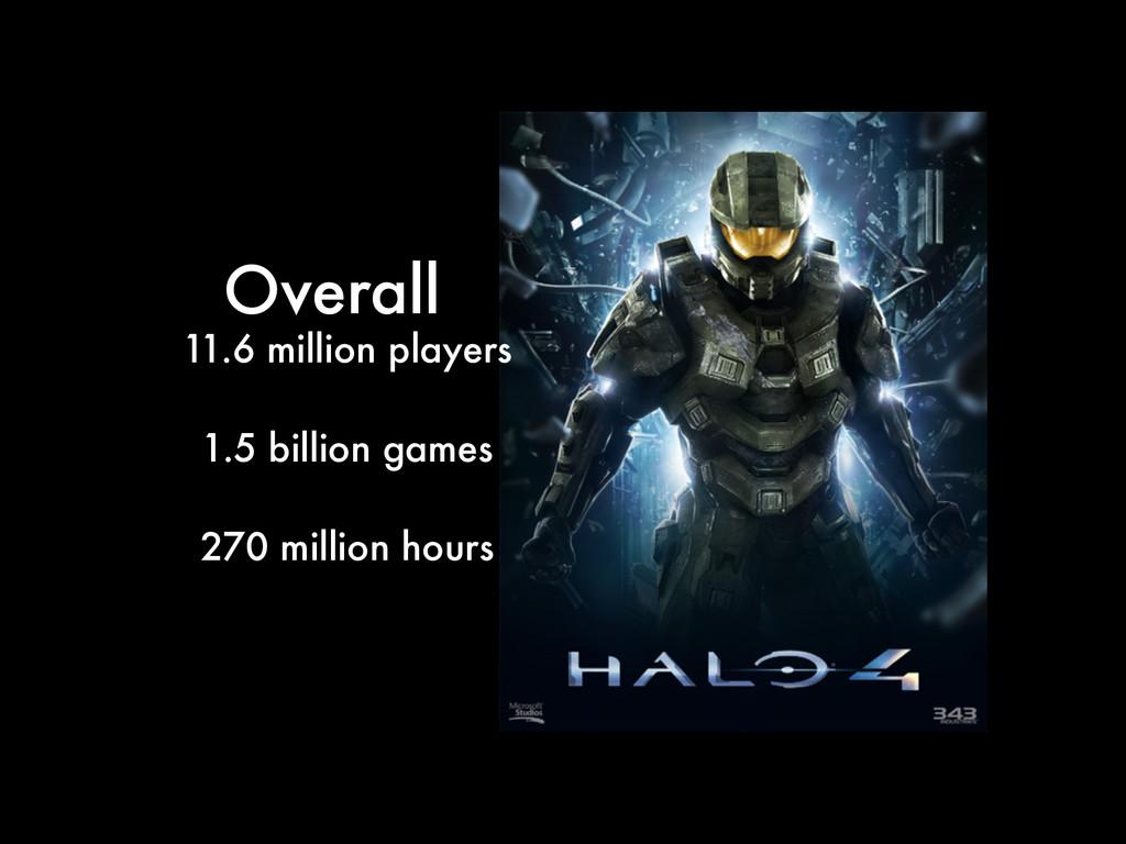 11.6 million players ! 1.5 billion games ! 270 ...