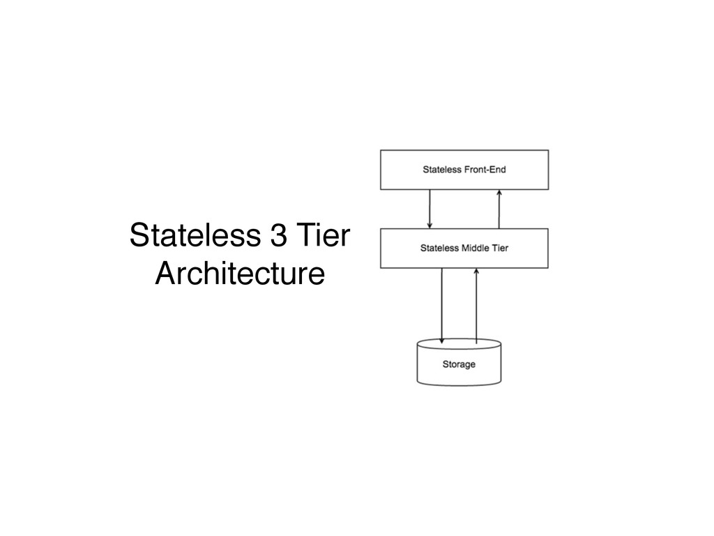 Stateless 3 Tier ! Architecture