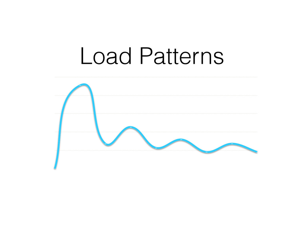 Load Patterns Load Patterns