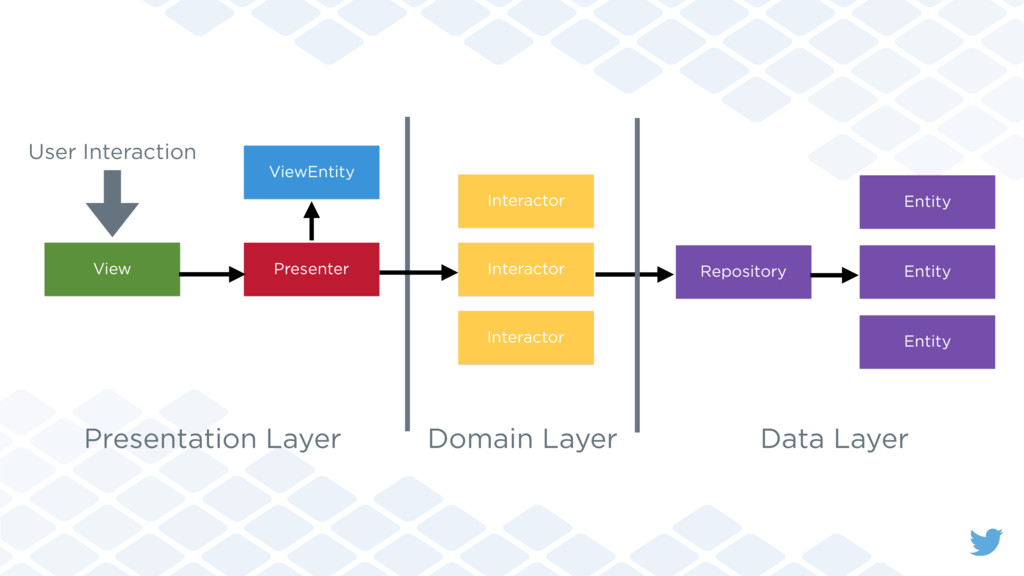 View Presenter Repository Presentation Layer Do...