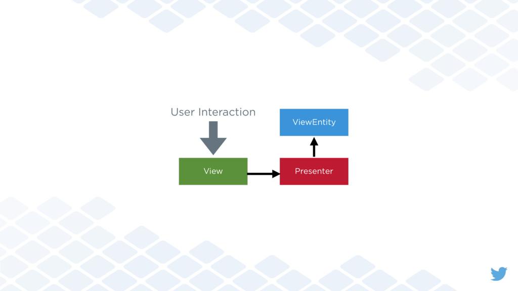 View Presenter ViewEntity User Interaction