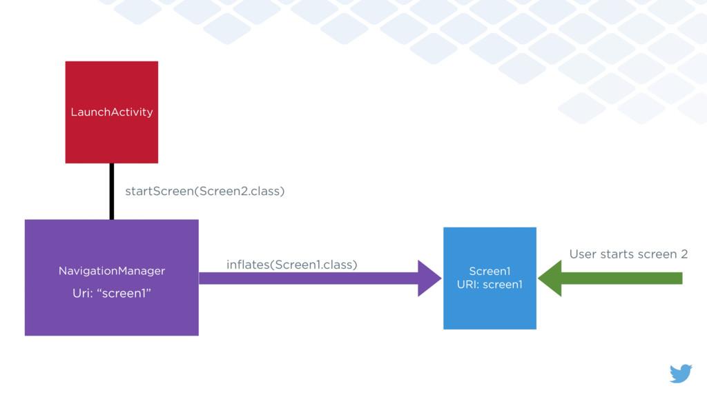 Screen1 URI: screen1 LaunchActivity NavigationM...