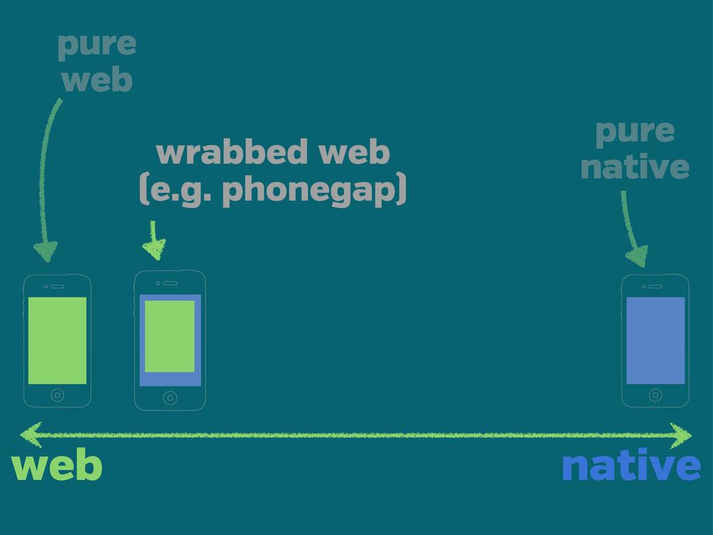 web native pure web wrabbed web (e.g. phonegap)...
