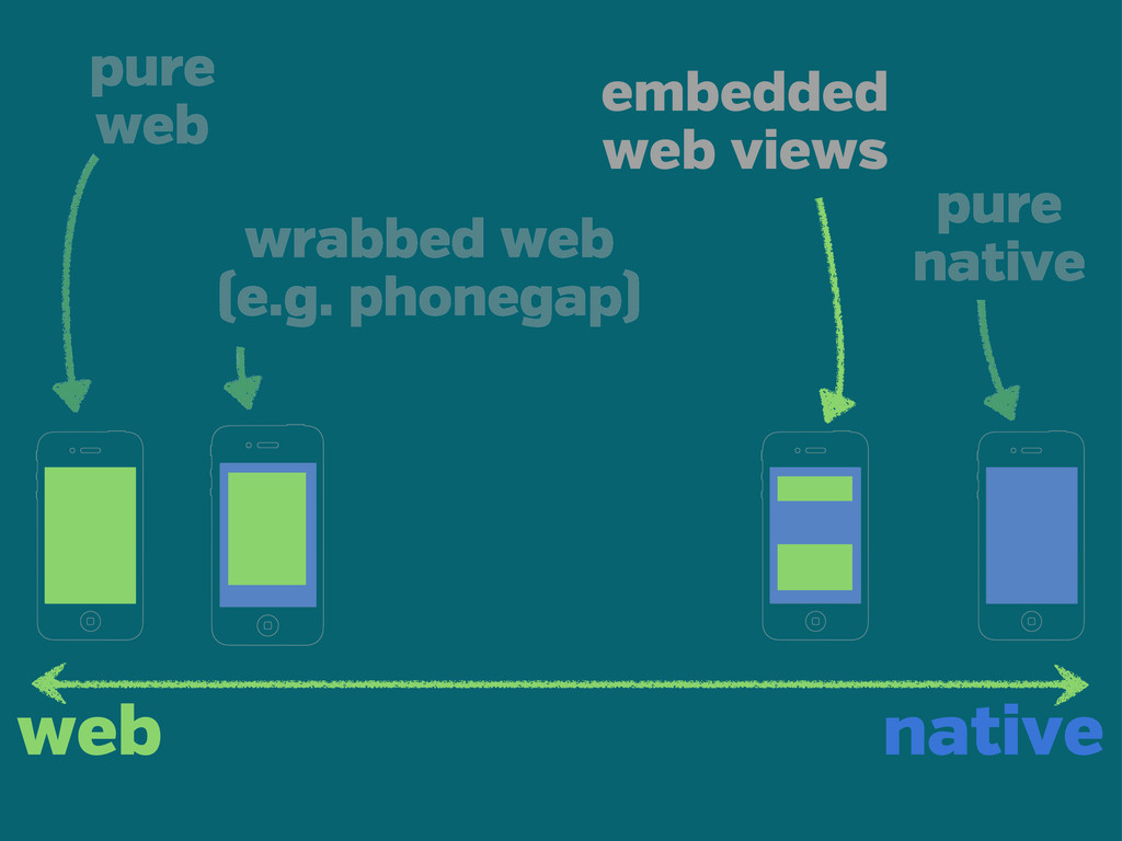 wrabbed web (e.g. phonegap) embedded web views ...