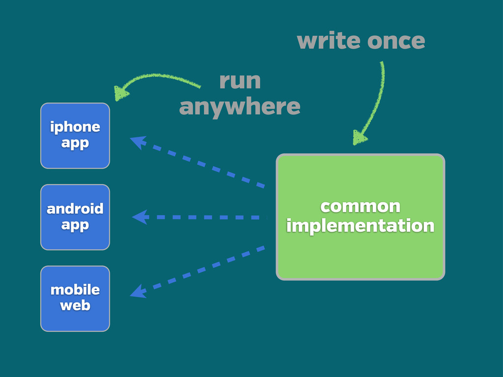 common implementation iphone app android app mo...