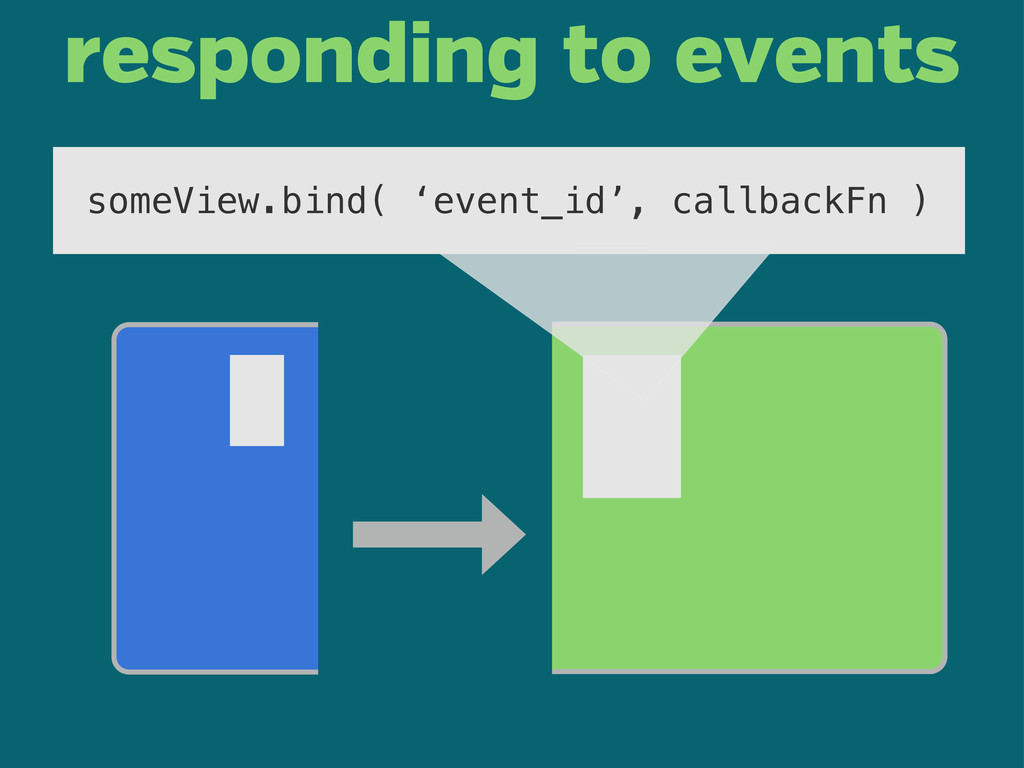 someView.bind( 'event_id', callbackFn ) respond...