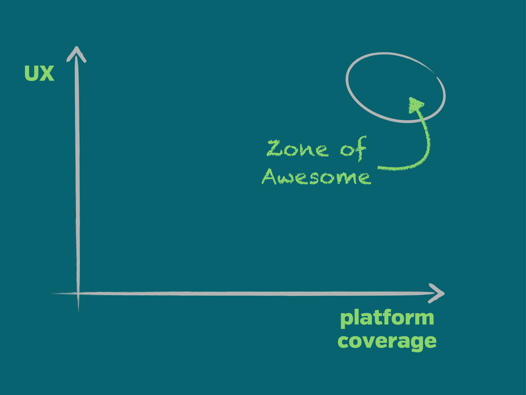 plat orm coverage UX Zone of Awesome