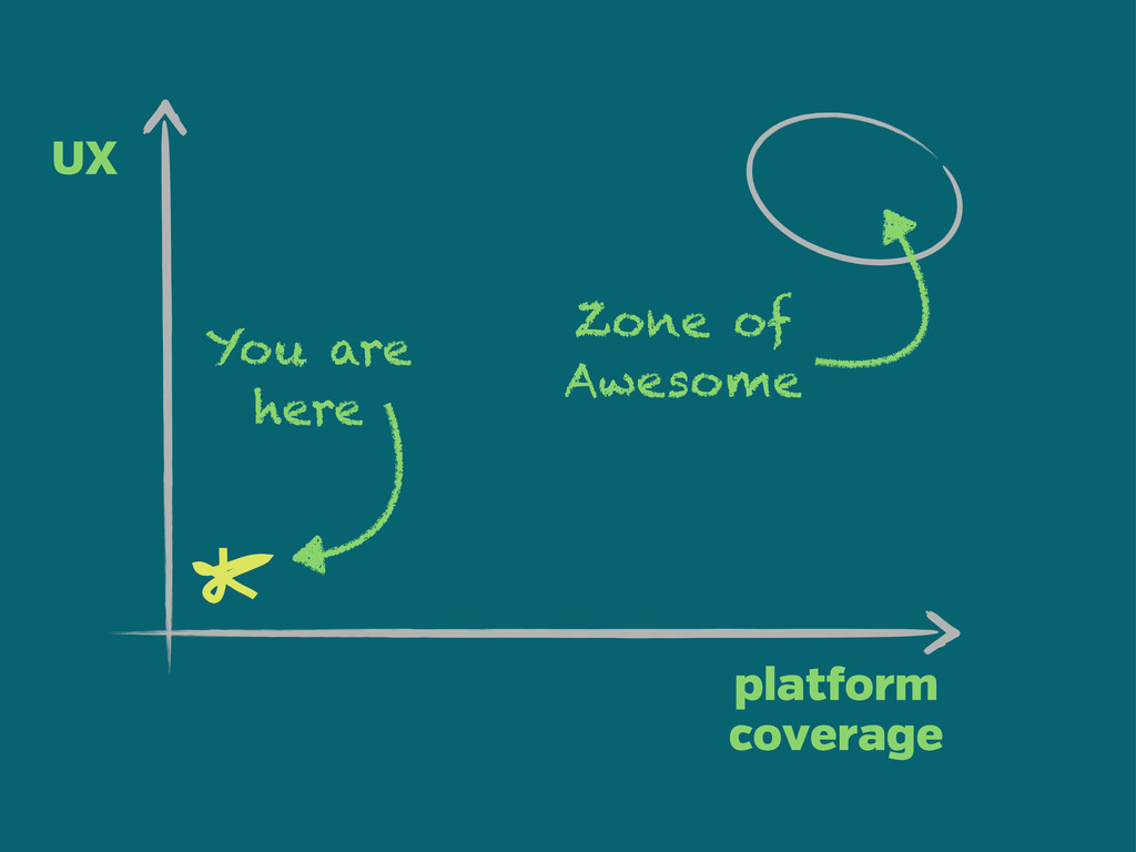plat orm coverage UX Zone of Awesome You are he...