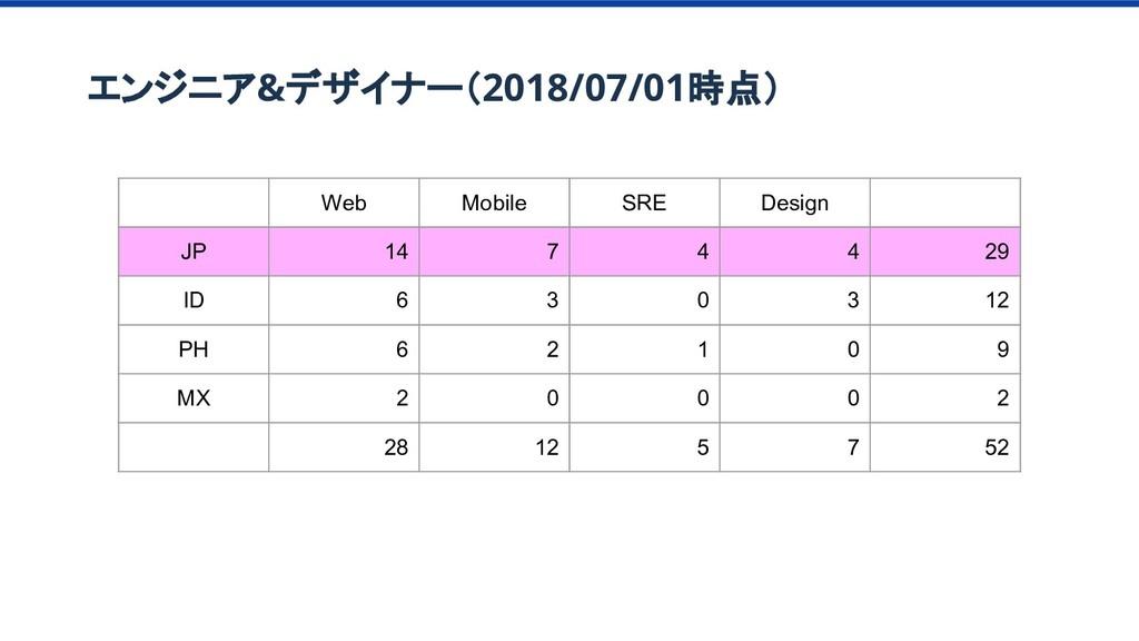 エンジニア&デザイナー(2018/07/01時点) Web Mobile SRE Design...