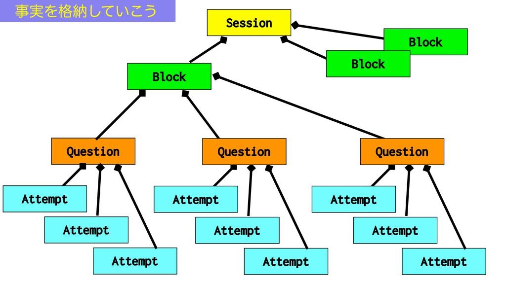 Block Session Question Attempt Attempt Attempt ...