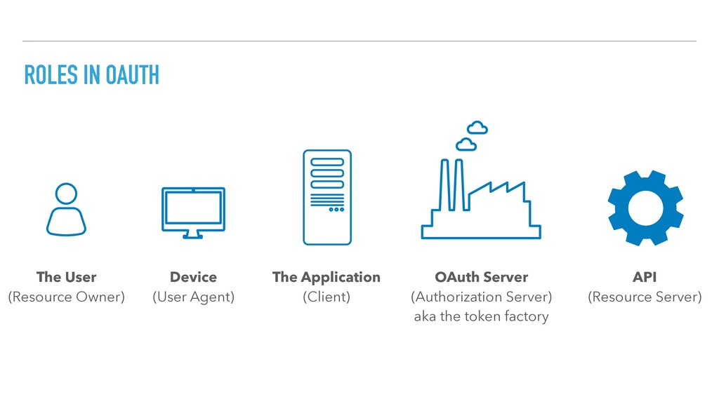 ROLES IN OAUTH OAuth Server (Authorization Serv...