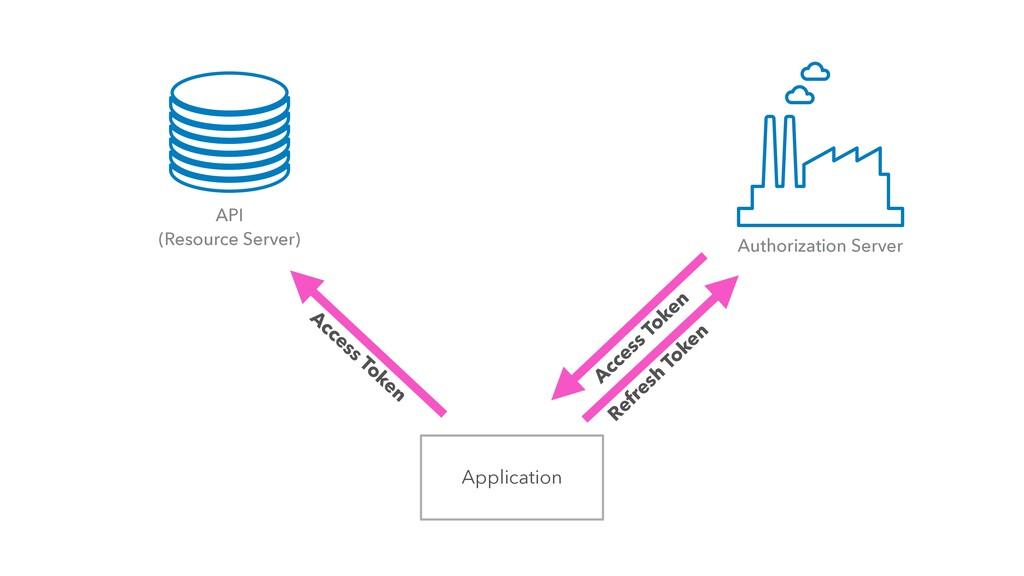 Application Refresh Token API (Resource Server)...