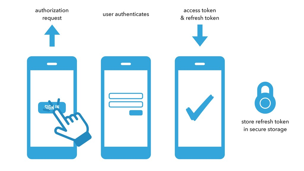 SIGN IN user authenticates access token & refre...