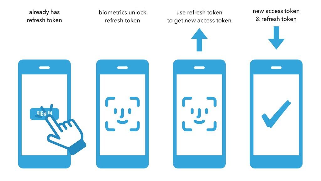 SIGN IN biometrics unlock refresh token new acc...