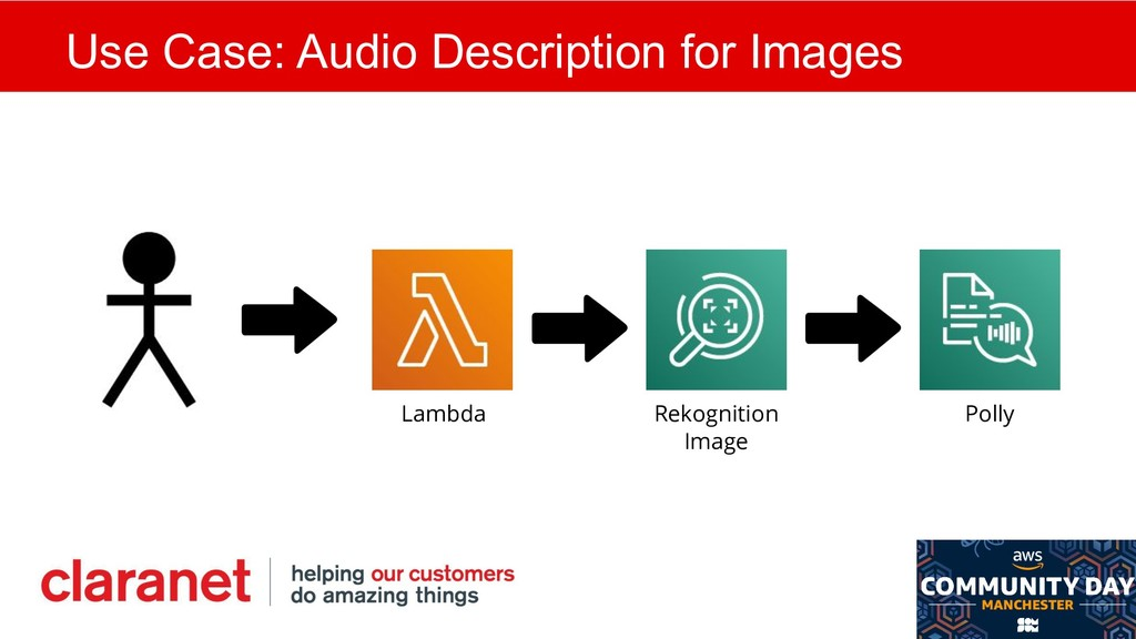 Use Case: Audio Description for Images Polly Re...