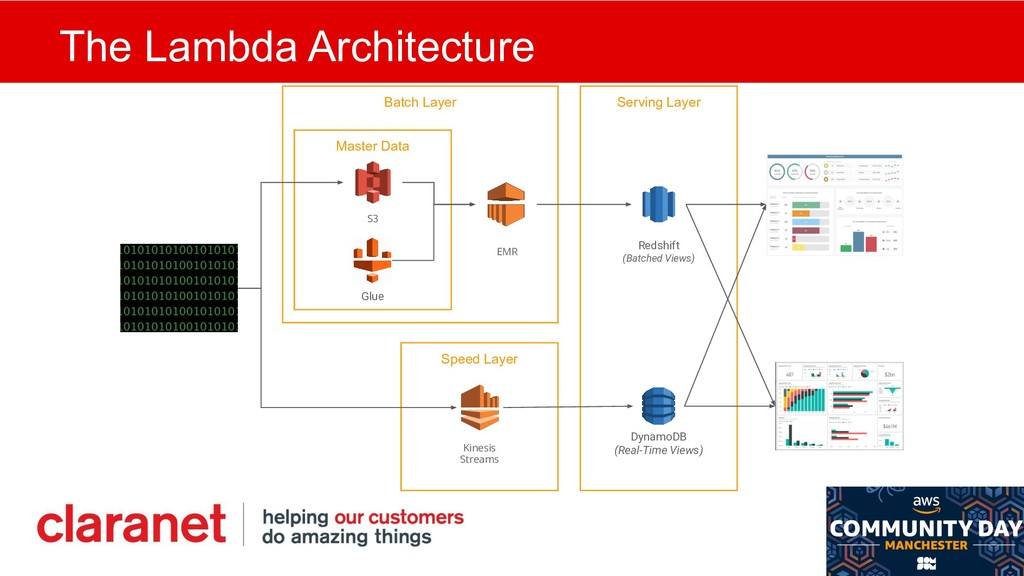 The Lambda Architecture Master Data Serving Lay...