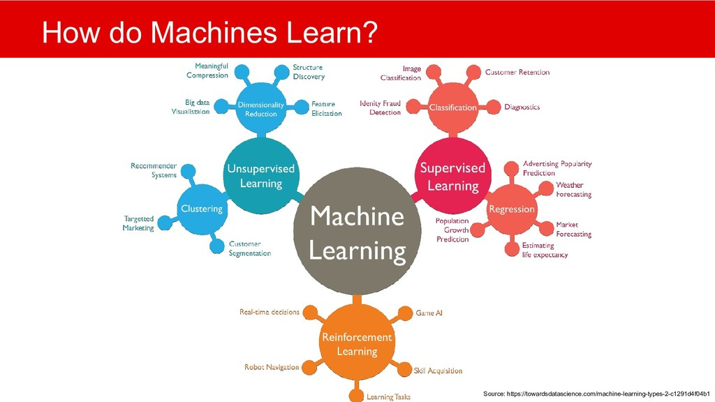 How do Machines Learn? Source: https://towardsd...