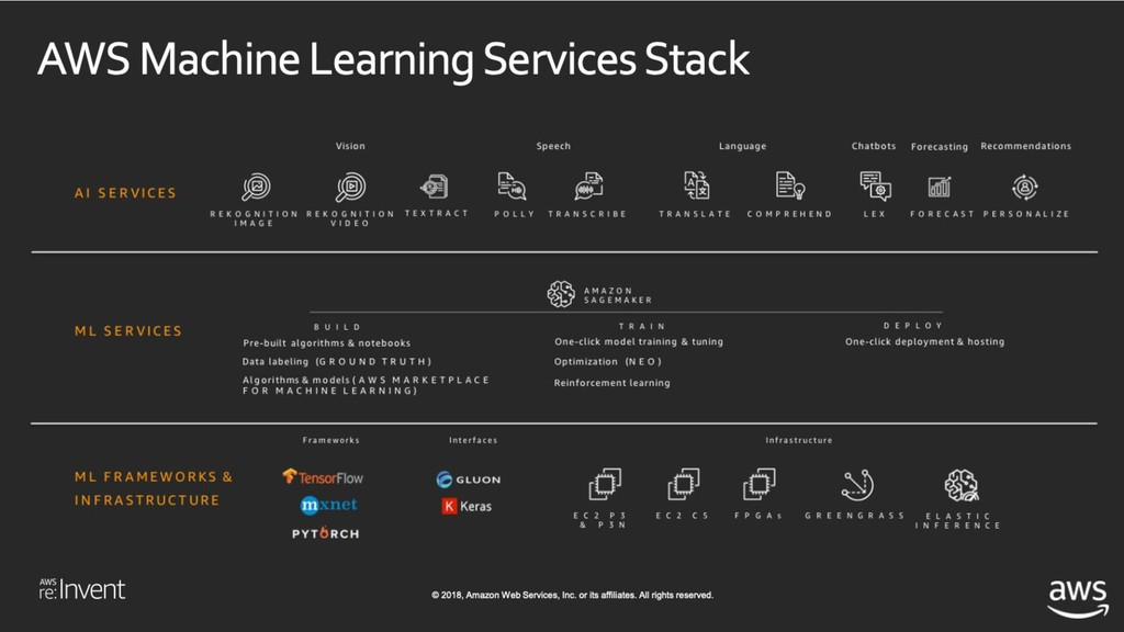 The AWS Machine Learning Stack