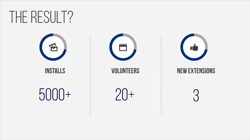 the result? 5000+ installs 20+ volunteers 3 new...