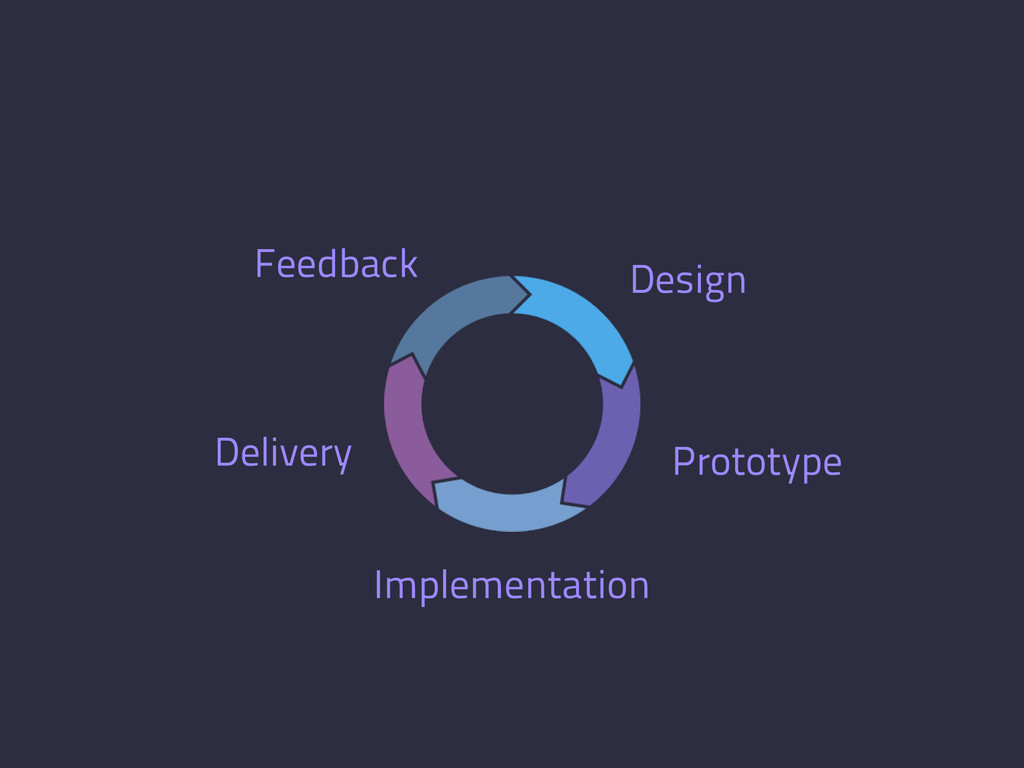 Design Prototype Implementation Delivery Feedba...