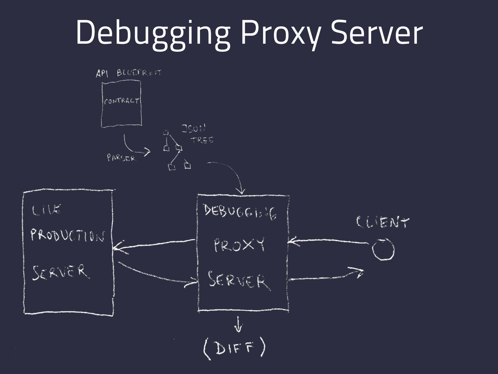 Debugging Proxy Server