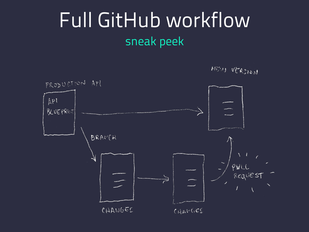 Full GitHub workflow sneak peek