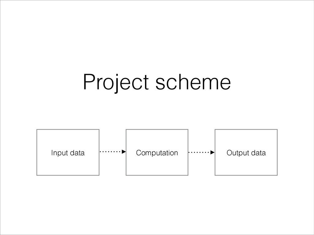 Input data Computation Output data Project sche...