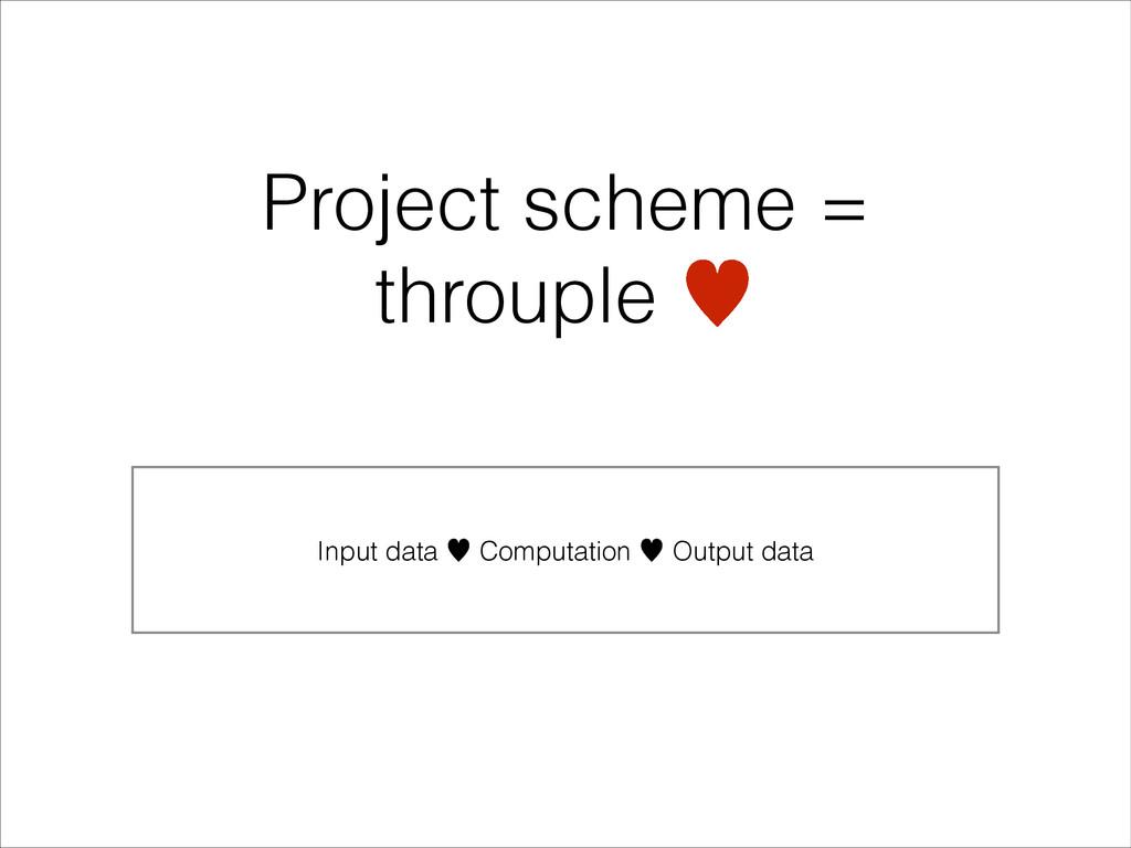 Input data — Computation — Output data Project ...