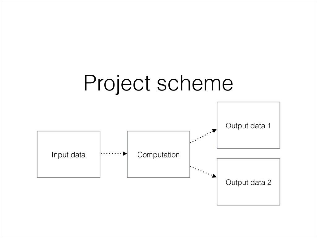Input data Computation Output data 1 Project sc...