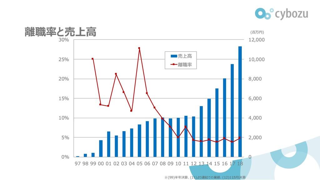 離職率と売上高 (百万円) ※(99)半年決算、(11)より連結での業績、(12)11カ月決算