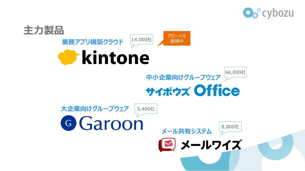 主力製品 中小企業向けグループウェア 大企業向けグループウェア 業務アプリ構築クラウド メール...