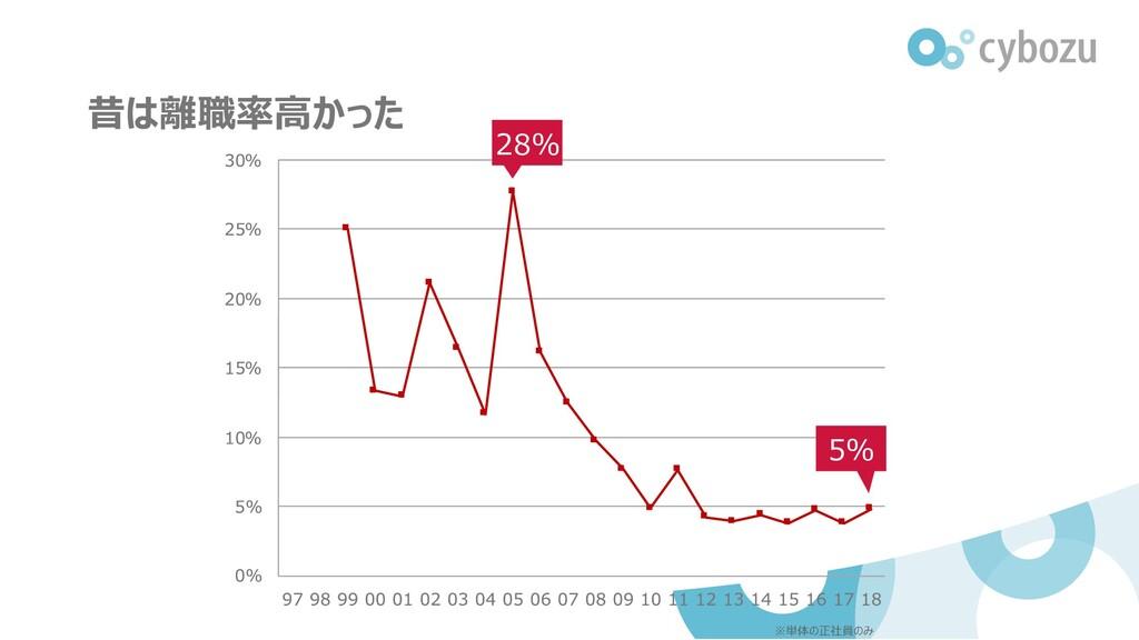 昔は離職率高かった ※単体の正社員のみ 5% 28%