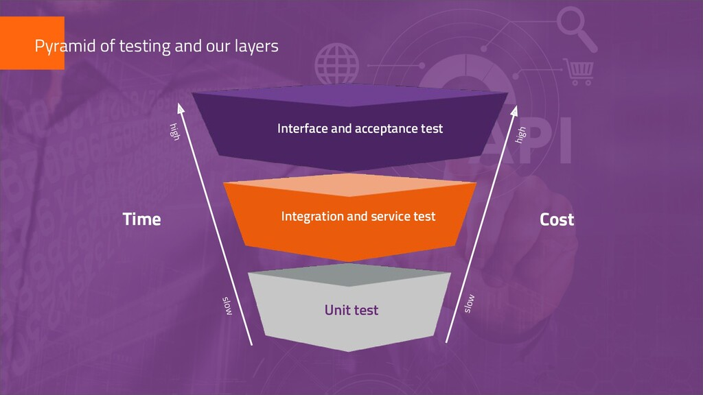 Interface and acceptance test Cost Time Integra...