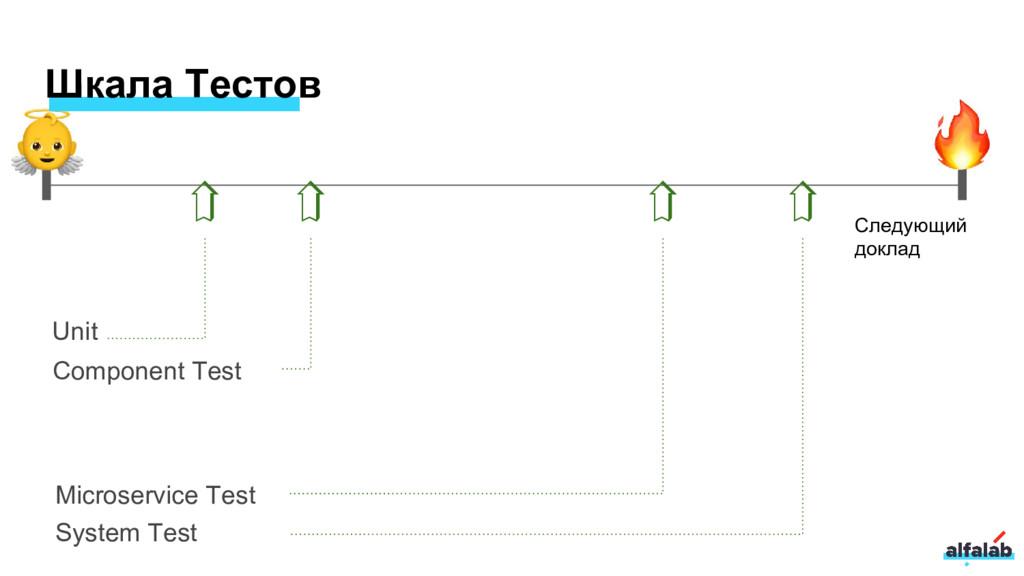 Шкала Тестов Unit Component Test Microservice T...