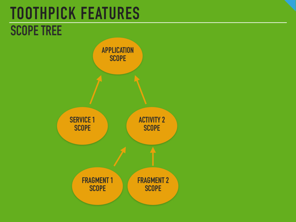 TOOTHPICK FEATURES APPLICATION SCOPE ACTIVITY ...