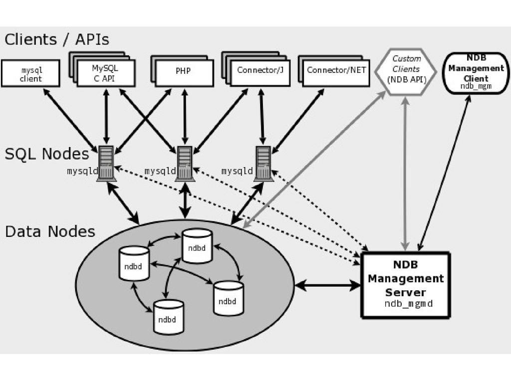 Shared Nothing Architecture ノード間連携方法 テーブルのデータは行...