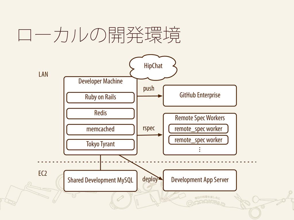 Developer Machine Redis Shared Development MySQ...