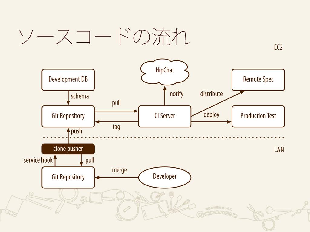 LAN EC2 CI Server Git Repository Production Tes...