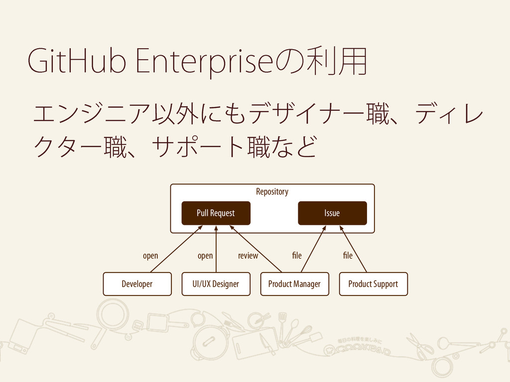 Repository Product Support Product Manager Issu...