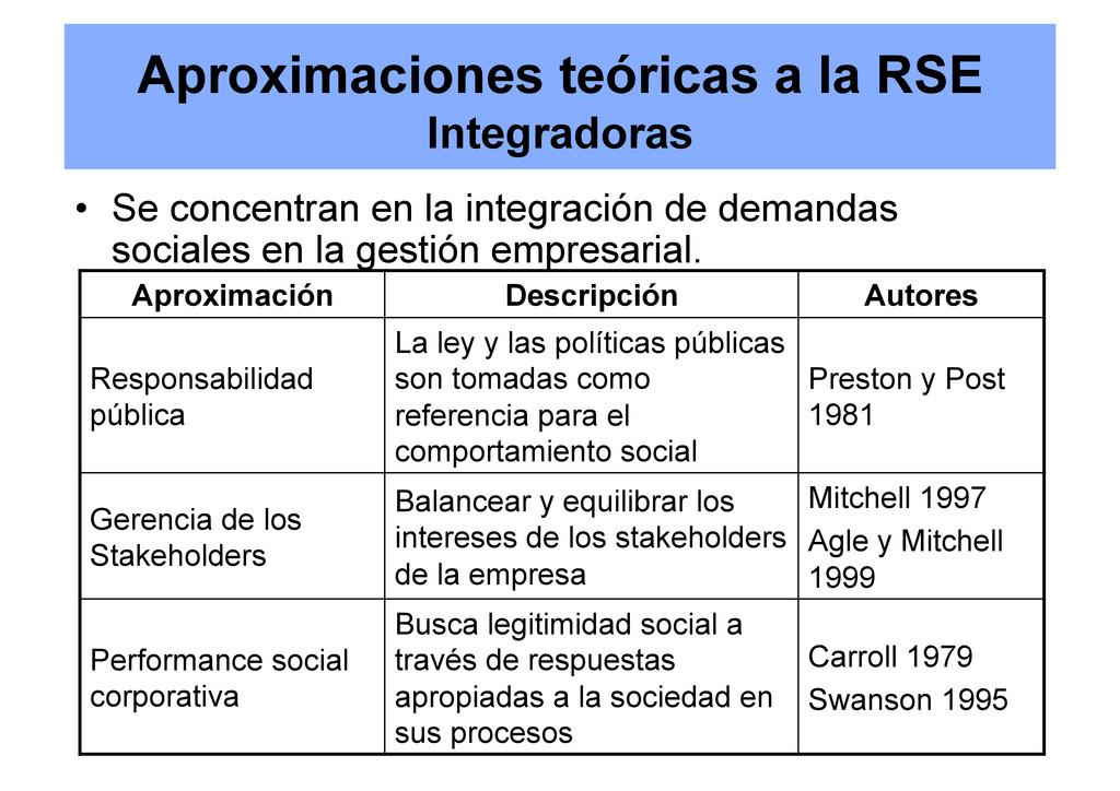 Aproximaciones teóricas a la RSE Integradoras •...