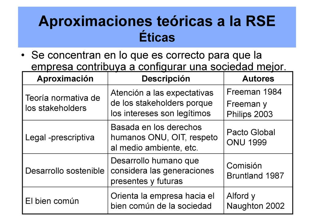 Aproximaciones teóricas a la RSE Éticas • Se c...