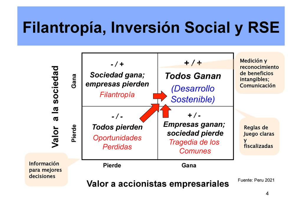 4 Filantropía, Inversión Social y RSE - / - Tod...