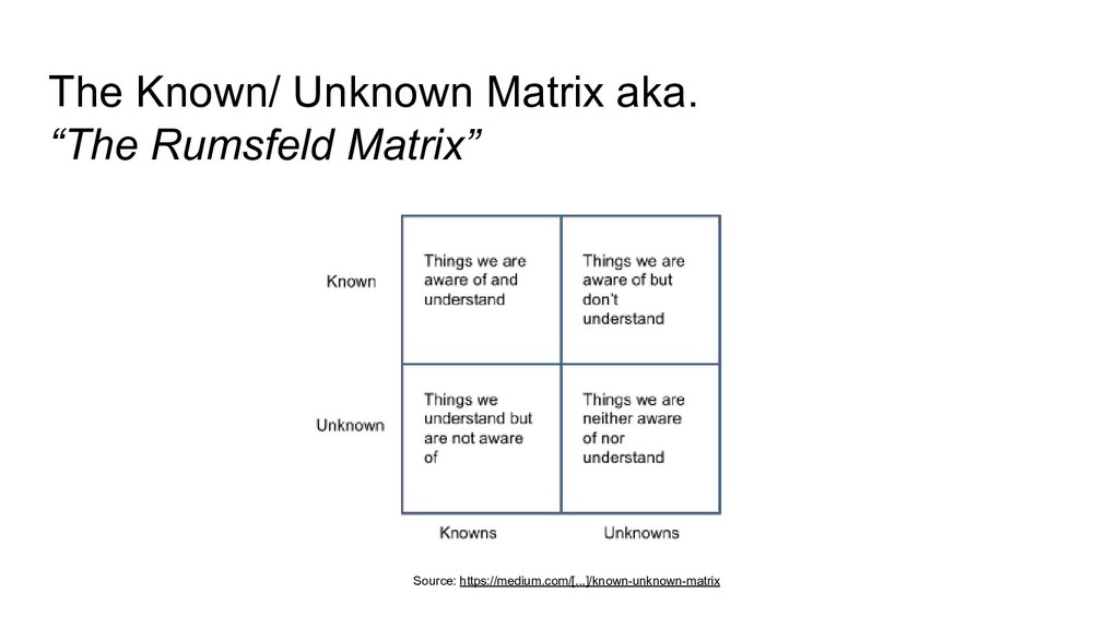 "The Known/ Unknown Matrix aka. ""The Rumsfeld Ma..."
