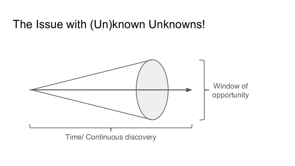The Issue with (Un)known Unknowns! Time/ Contin...