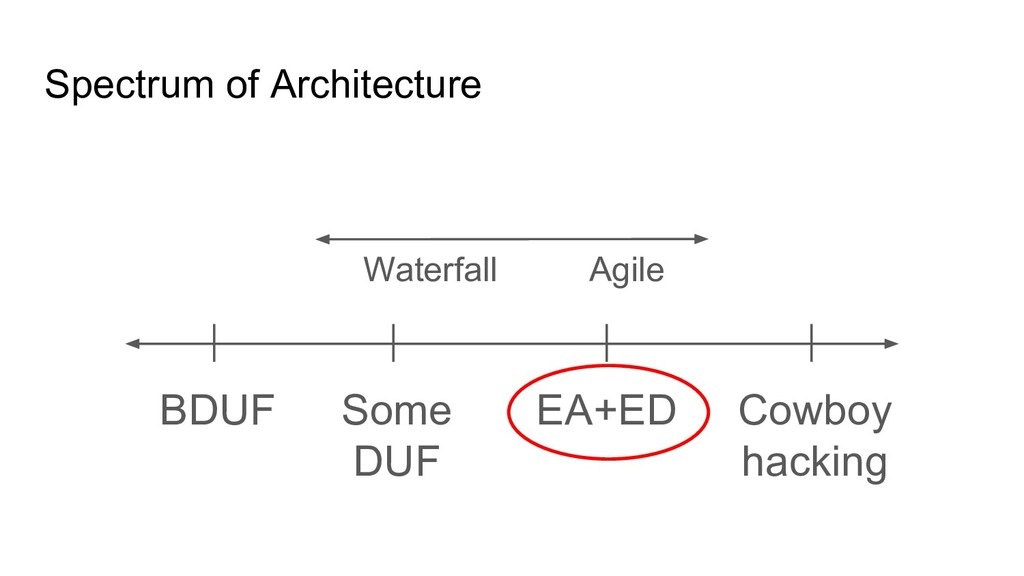 Spectrum of Architecture BDUF Cowboy hacking So...
