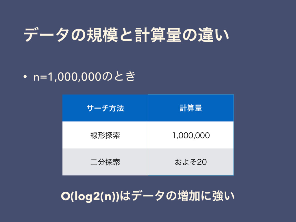 σʔλͷنͱܭྔͷҧ͍ • n=1,000,000ͷͱ͖ αʔνํ๏ ܭྔ ઢܗ୳ࡧ ...