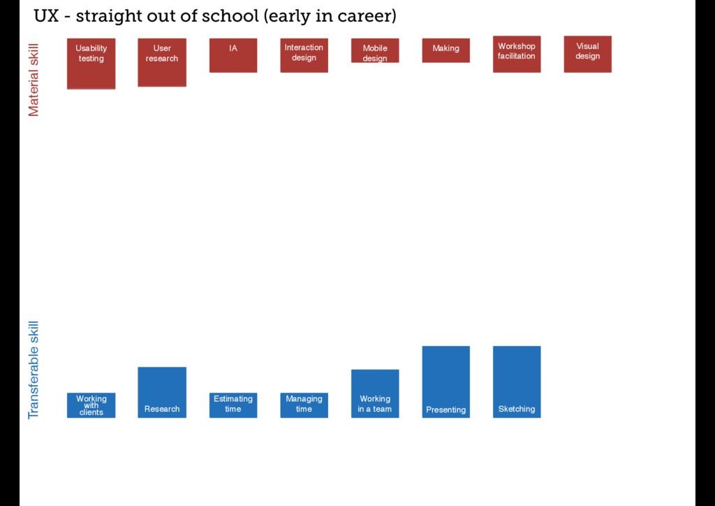 IA UX - straight out of school (early in career...