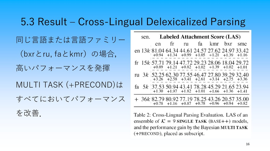 5.3 Result – Cross-Lingual Delexicalized Parsin...