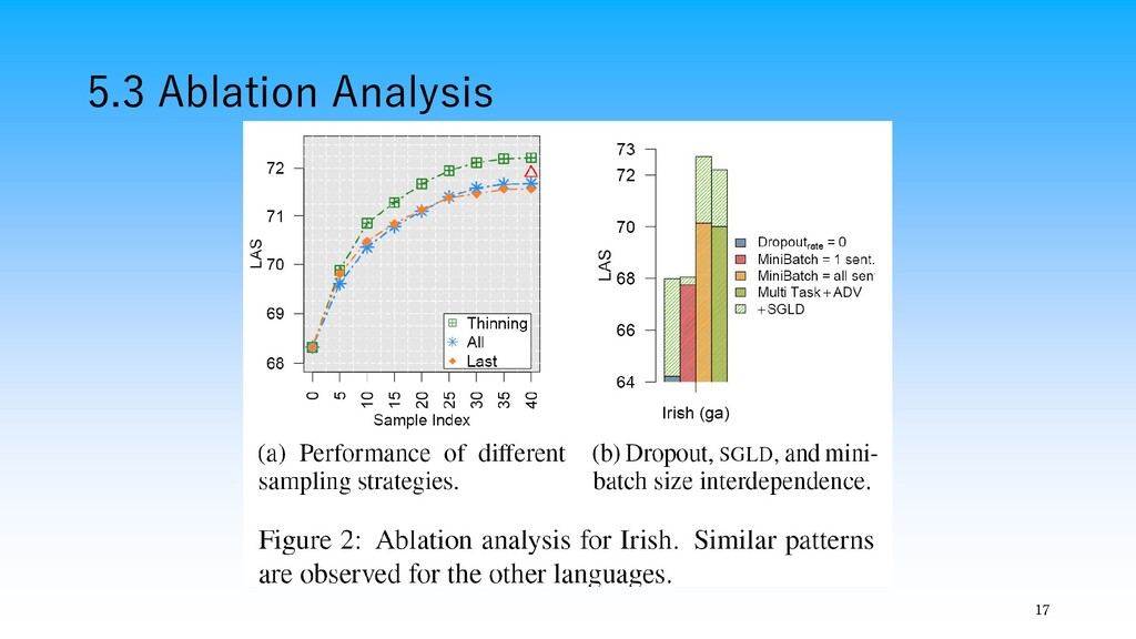 5.3 Ablation Analysis 17