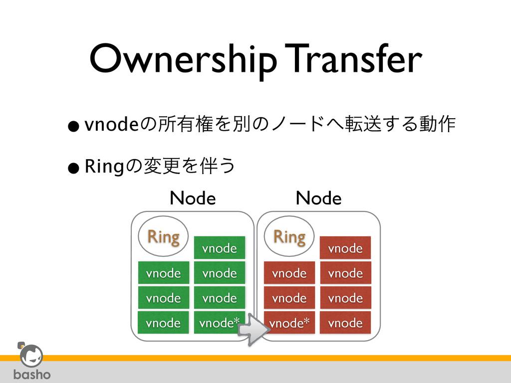 Ownership Transfer •vnodeͷॴ༗ݖΛผͷϊʔυసૹ͢Δಈ࡞ •Rin...